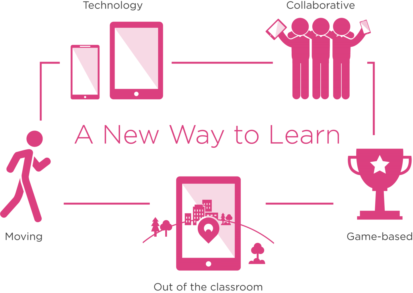 <p>Seppo - A new way to learn</p>